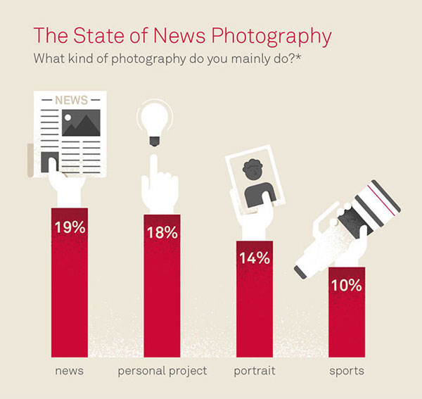 All respondents used for the image manipulation data identified as photographing news.