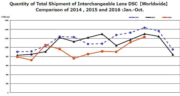 This chart from the Japanese camera manufacturers association shows that interchangeable lens camera shipments, while not as healthy as they could be, arne't. The big dip in the middle of 2016 is largfely attributable to a dip in production after the Kumamoto earthquakes in February.